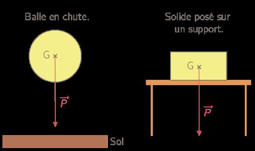 Exemple de vecteurs poids basiques.